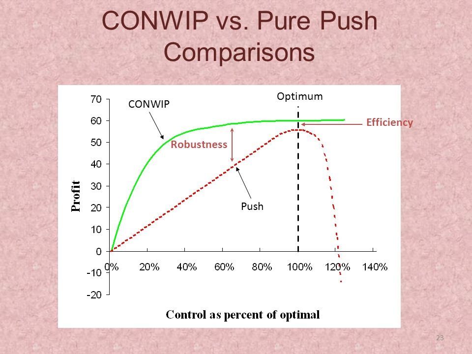 CONWIP vs. Pure Push Comparisons