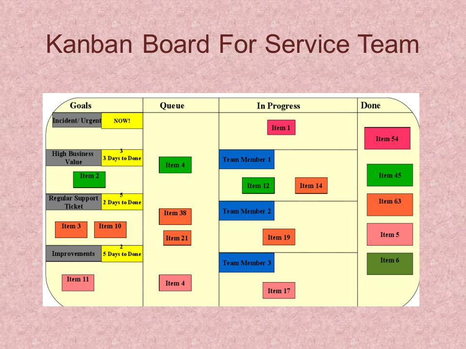 Kanban Board For Service Team