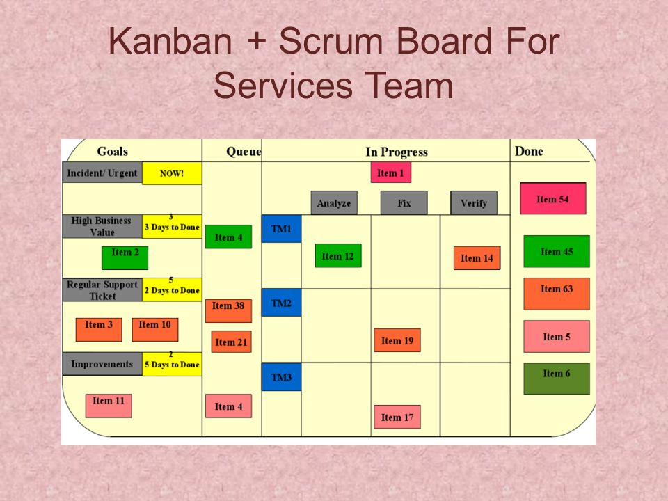 Kanban + Scrum Board For Services Team
