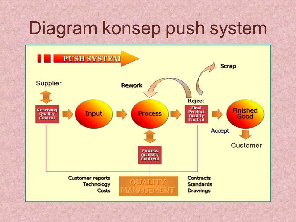 Diagram konsep push system