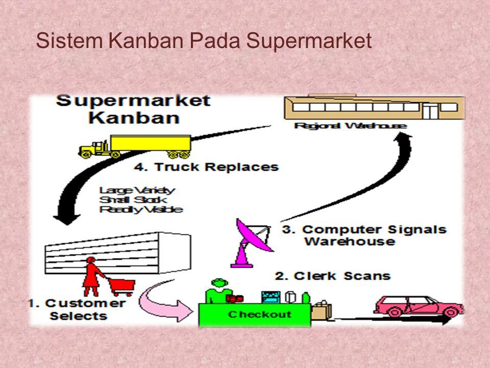Sistem Kanban Pada Supermarket