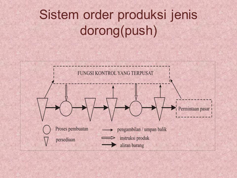 Sistem order produksi jenis dorong(push)