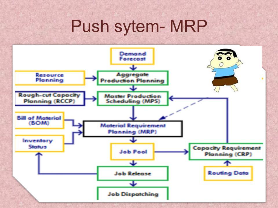 Push sytem- MRP