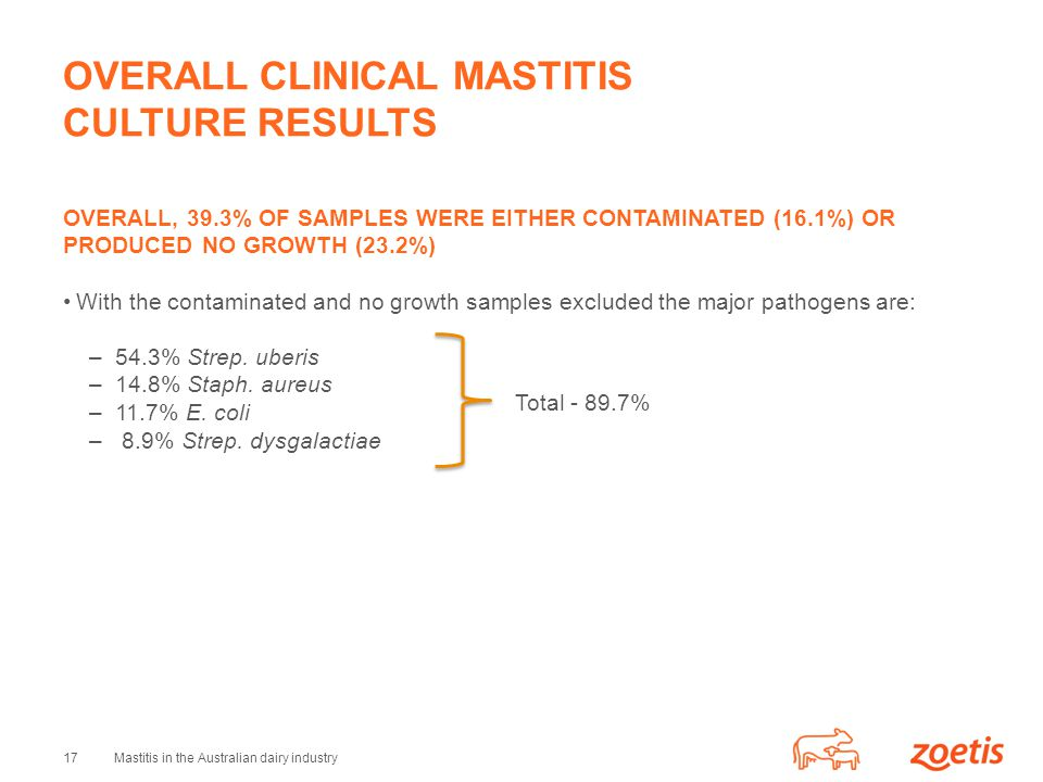 OVERALL CLINICAL MASTITIS CULTURE RESULTS
