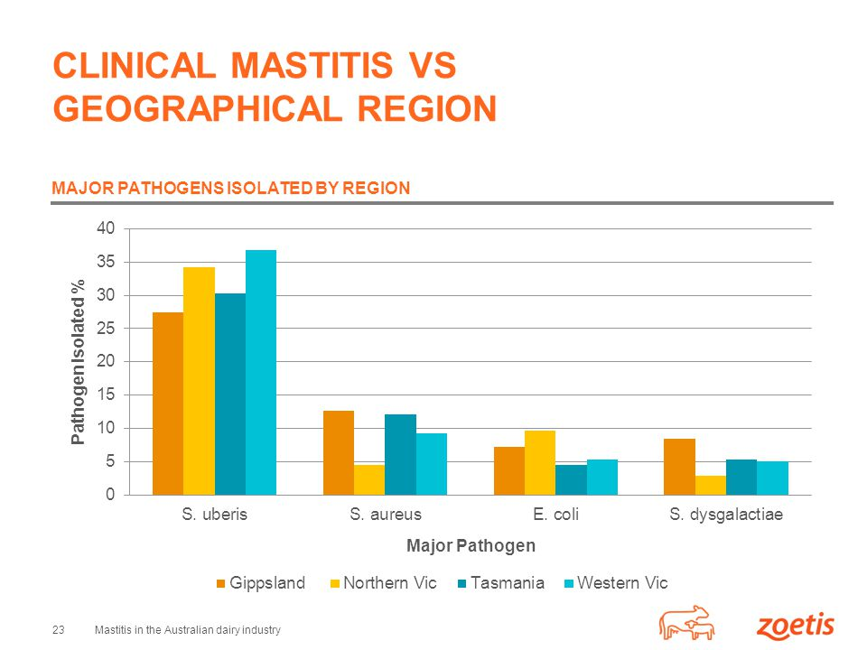 CLINICAL MASTITIS VS GEOGRAPHICAL REGION