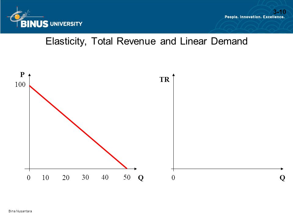 Elasticity, Total Revenue and Linear Demand