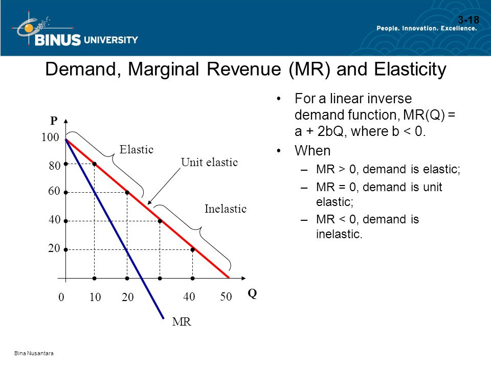 Demand, Marginal Revenue (MR) and Elasticity