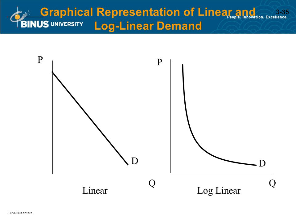 Graphical Representation of Linear and Log-Linear Demand