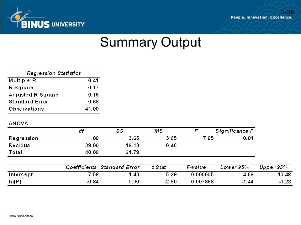 3-38 Summary Output Bina Nusantara