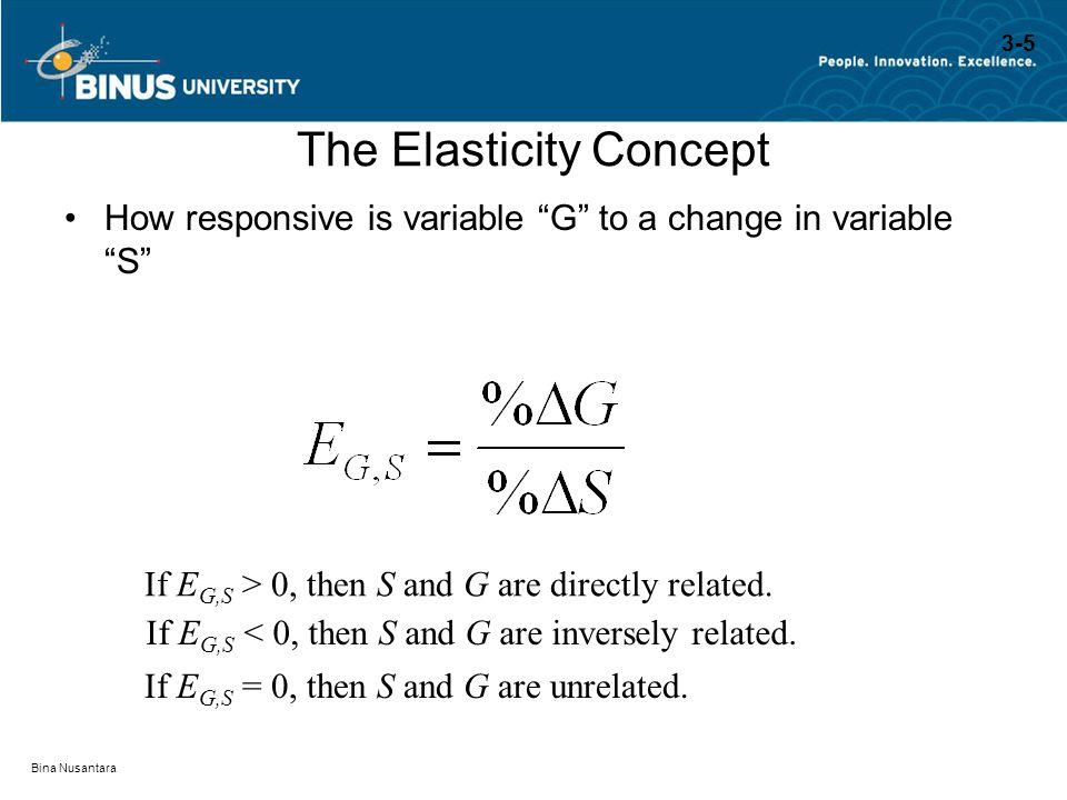 The Elasticity Concept