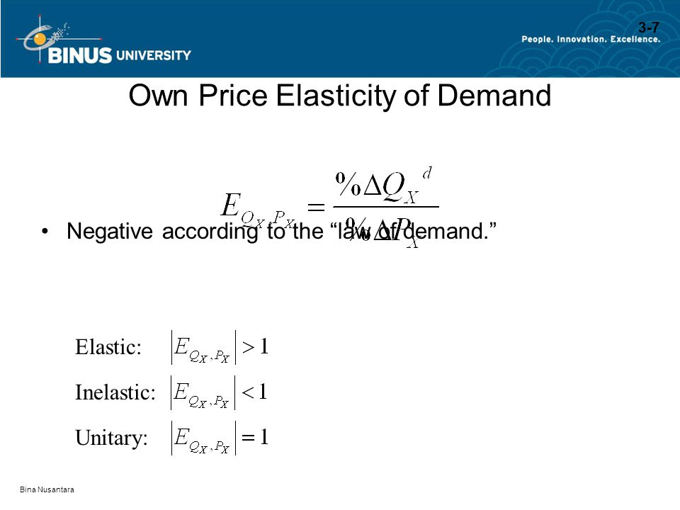 Own Price Elasticity of Demand