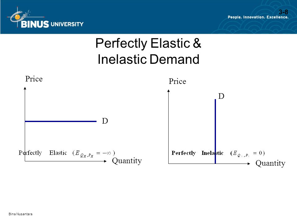 Perfectly Elastic & Inelastic Demand