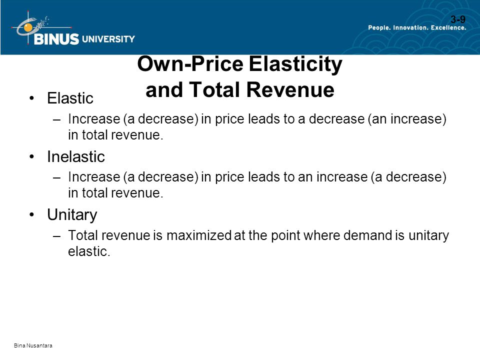 Own-Price Elasticity and Total Revenue