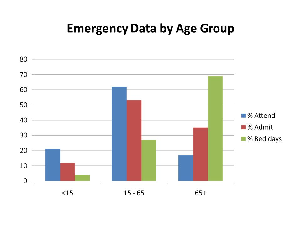 Emergency Data by Age Group