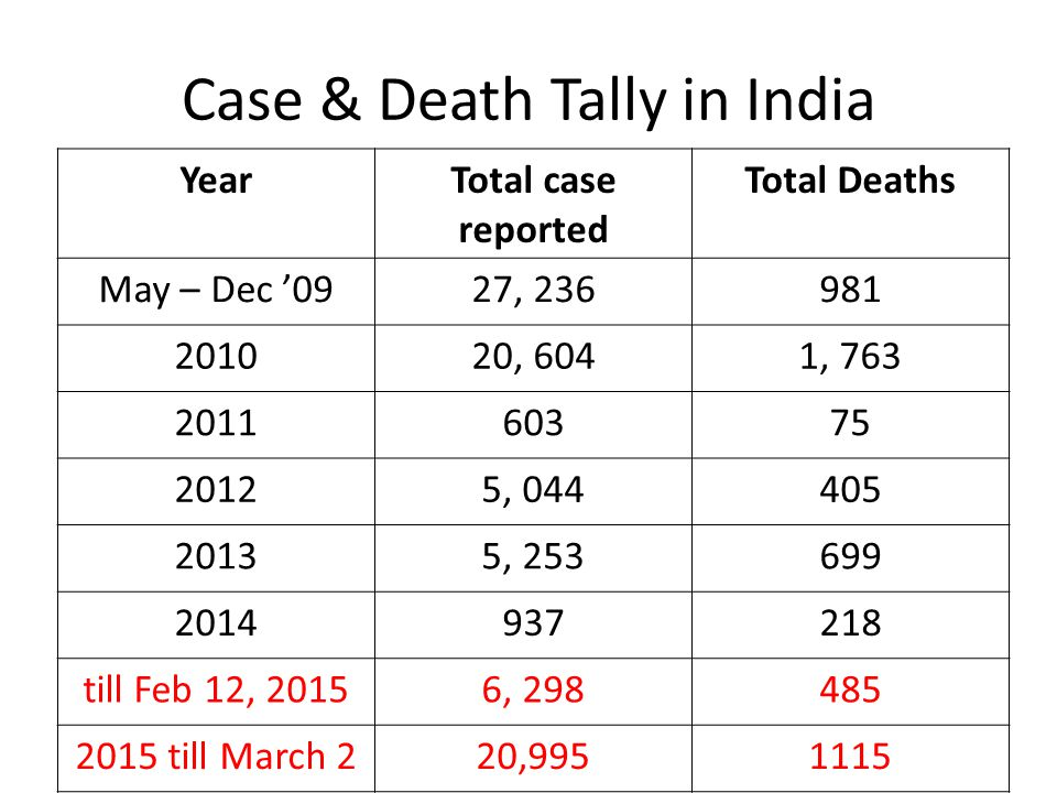 Case & Death Tally in India