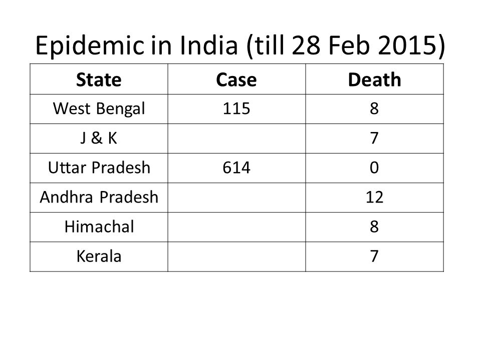 Epidemic in India (till 28 Feb 2015)