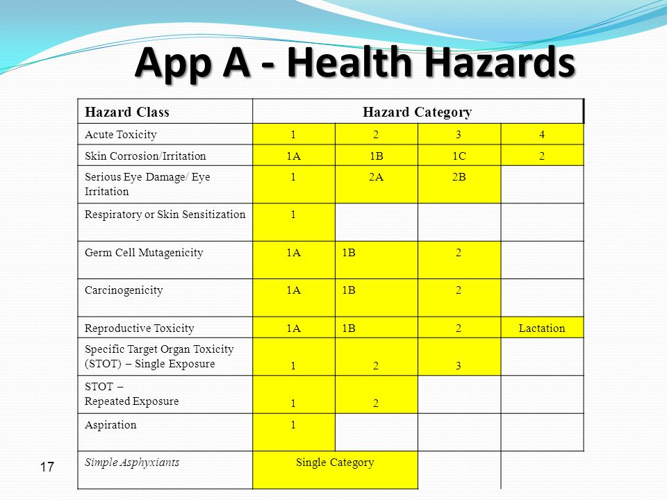 App A - Health Hazards Hazard Class Hazard Category 17 Acute Toxicity