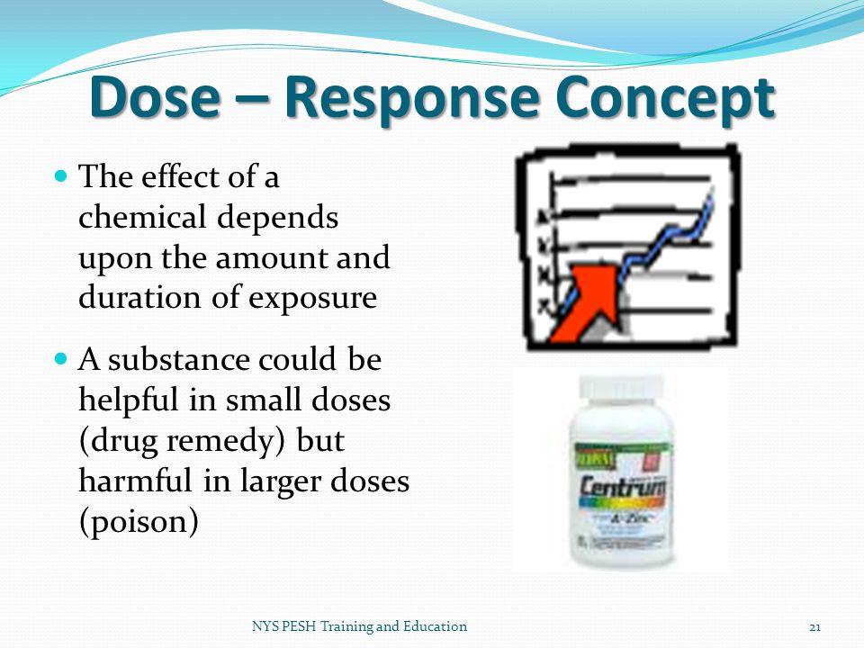 Dose – Response Concept
