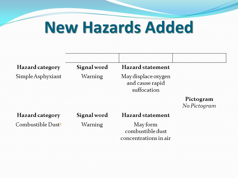 New Hazards Added Hazard category Signal word Hazard statement