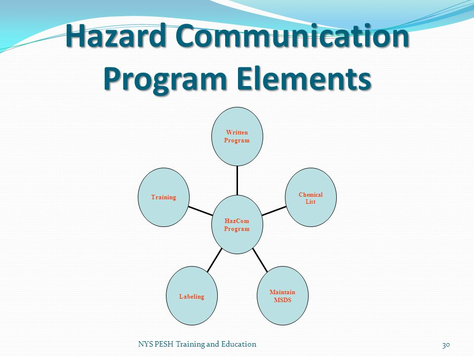 Hazard Communication Program Elements
