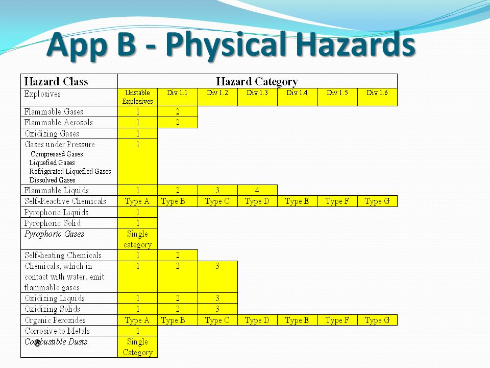 App B - Physical Hazards