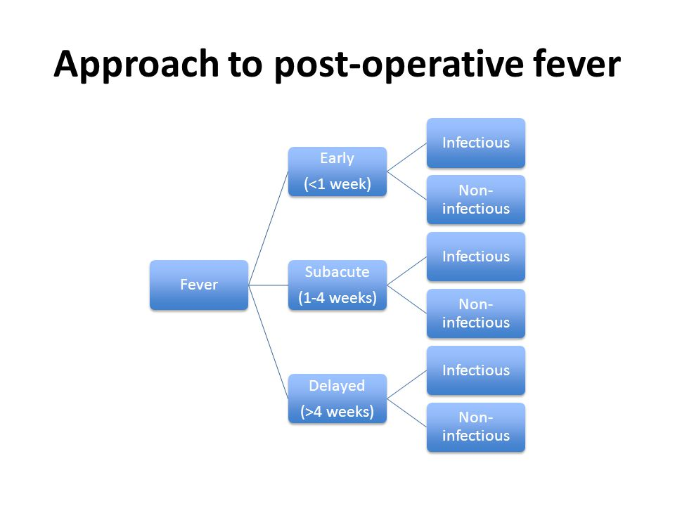 Approach to post-operative fever