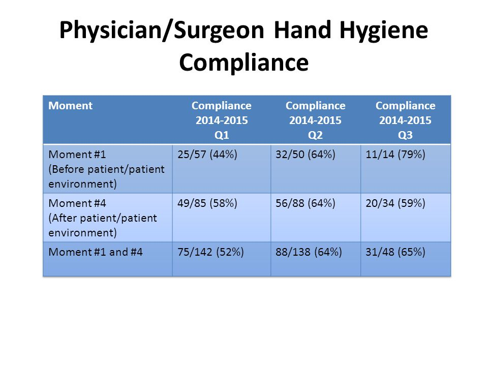 Physician/Surgeon Hand Hygiene Compliance