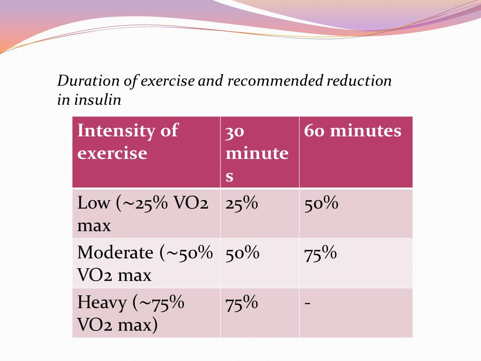 Intensity of exercise 30 minutes 60 minutes Low (∼25% VO2 max 25% 50%
