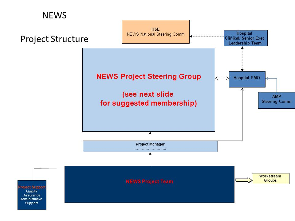 NEWS Project Structure
