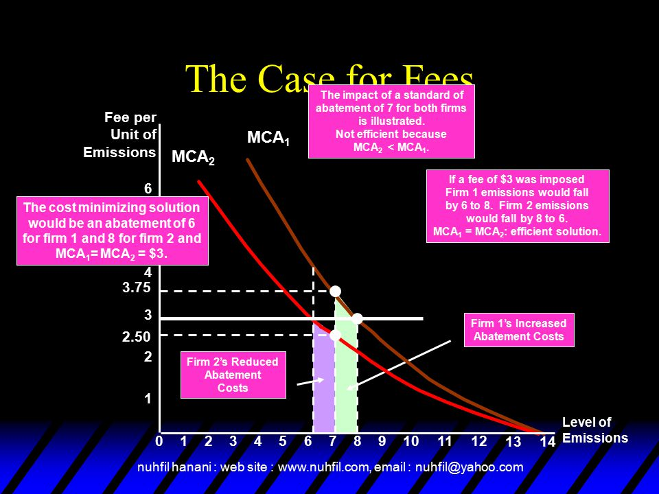 The Case for Fees MCA1 MCA2 3.75 2.50 Fee per Unit of Emissions 6 5 4