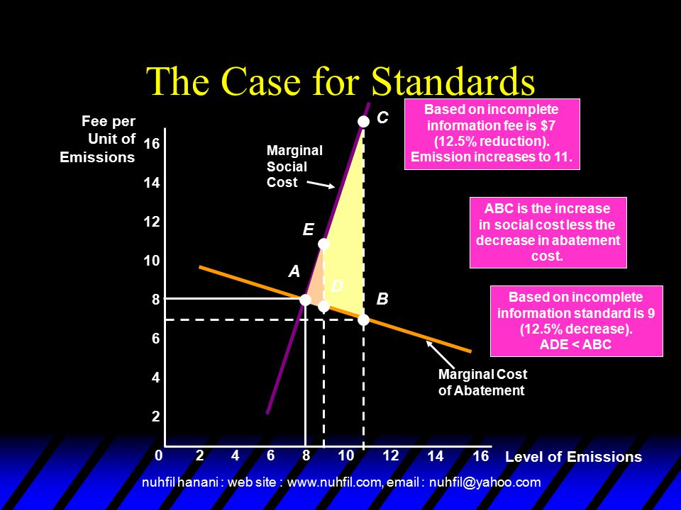information standard is 9