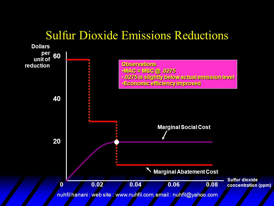 Sulfur Dioxide Emissions Reductions