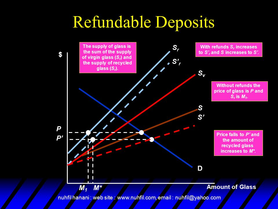 Refundable Deposits S'r S' P' M* Sv Sr S $ M1 P D Amount of Glass