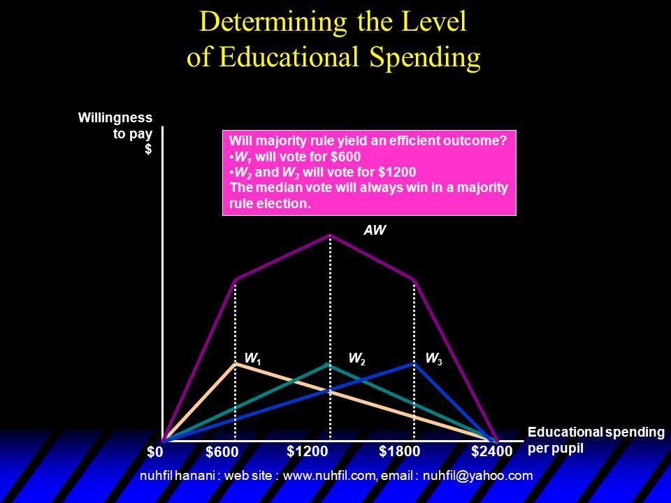 Determining the Level of Educational Spending