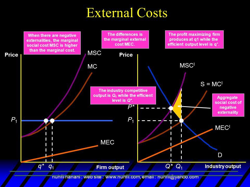 External Costs MEC MECI P1 q1 Q1 MSC MSCI q* P* Q* MC S = MCI D P1