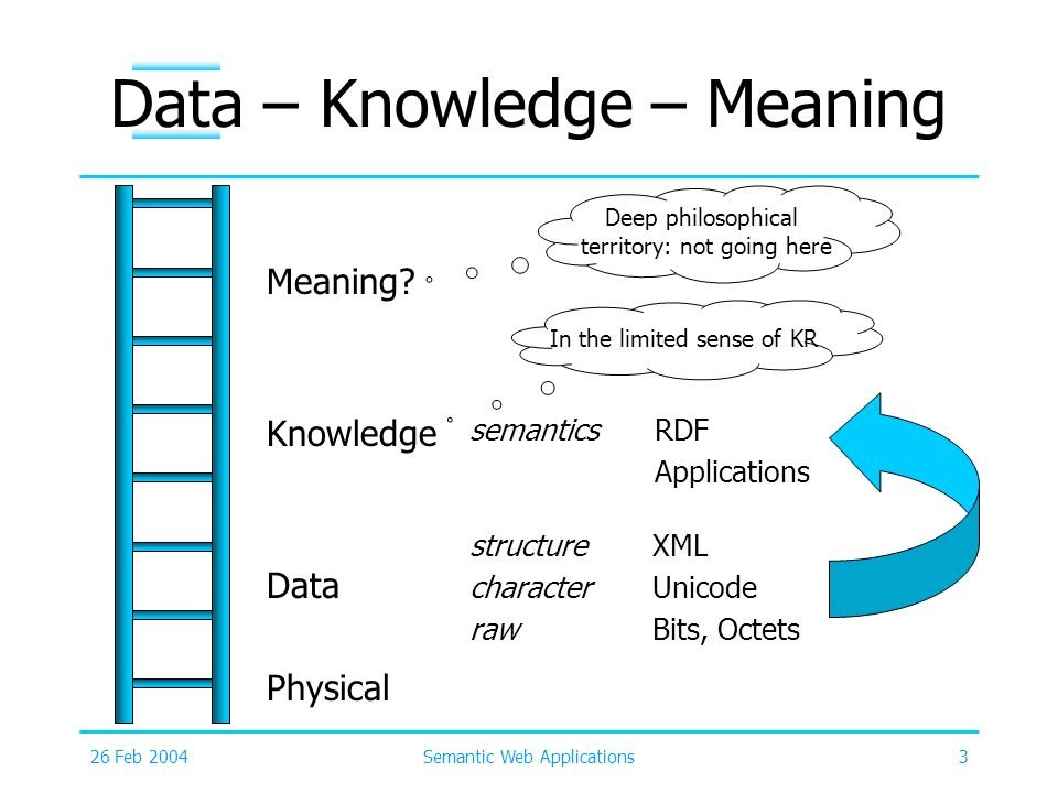 Data – Knowledge – Meaning