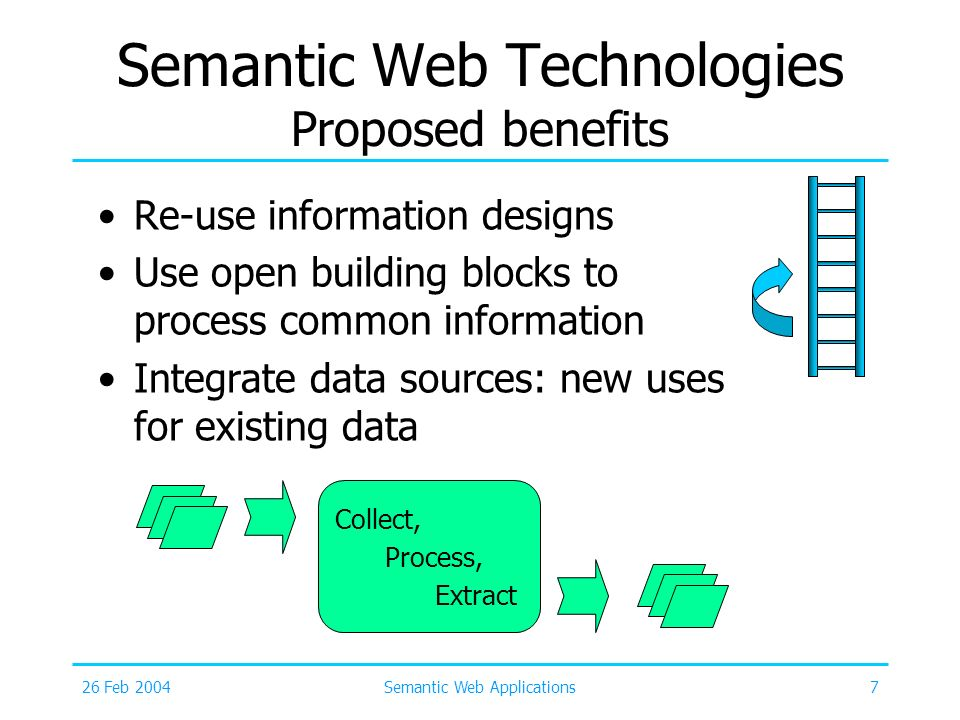 Semantic Web Technologies Proposed benefits