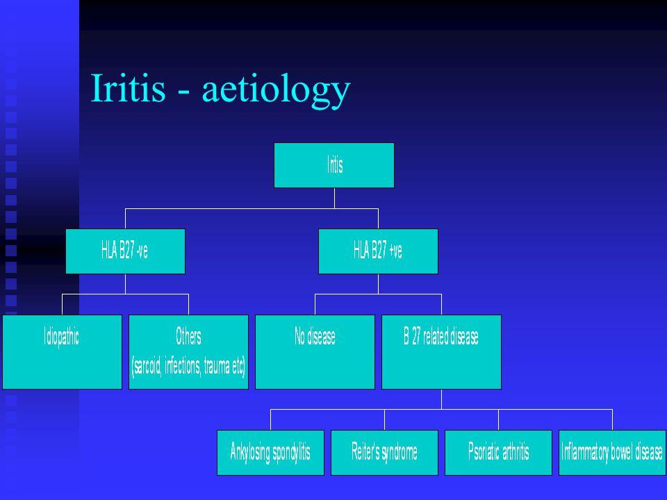 Iritis - aetiology