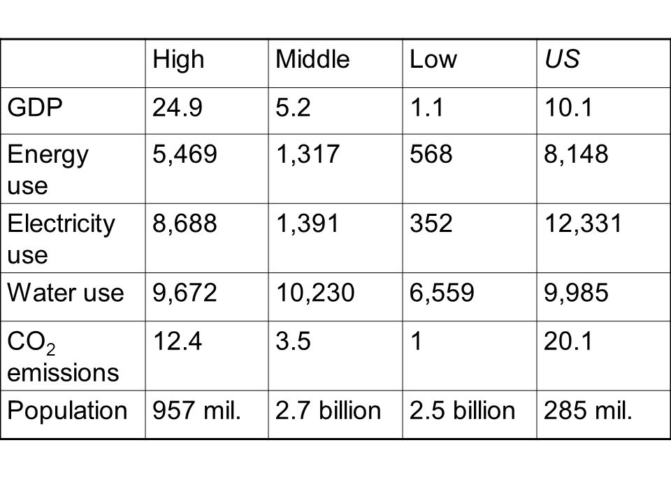 High Middle. Low. US. GDP. 24.9. 5.2. 1.1. 10.1. Energy use. 5,469. 1,317. 568. 8,148. Electricity use.