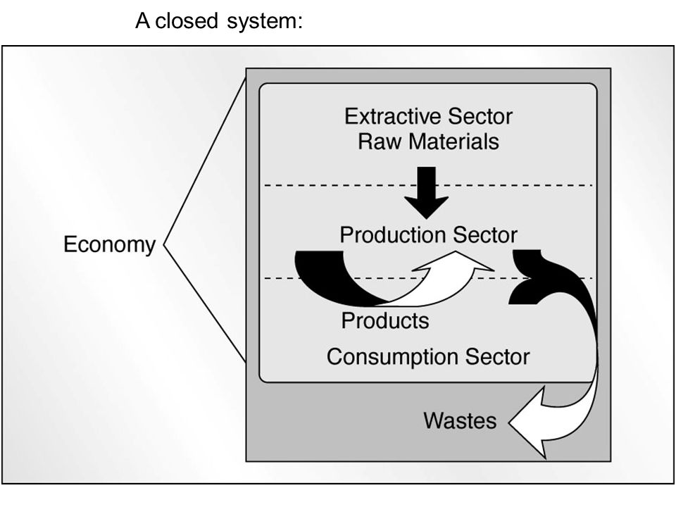 A closed system: Fig 12.3
