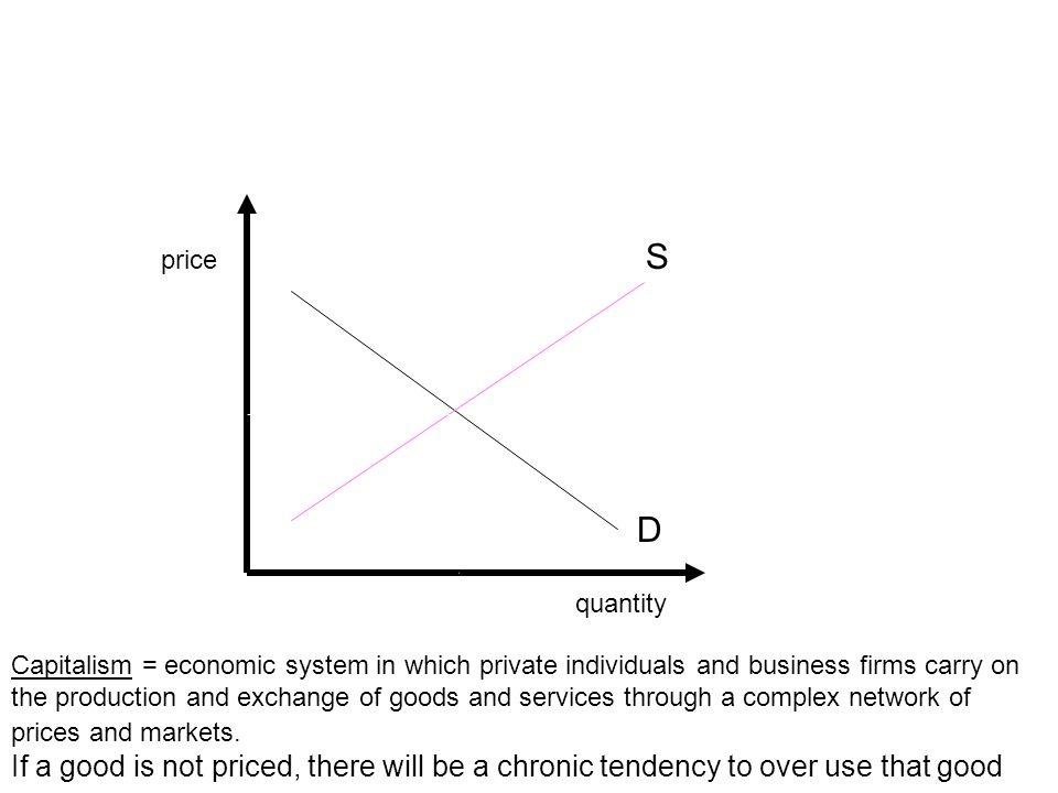 S price. D. quantity.