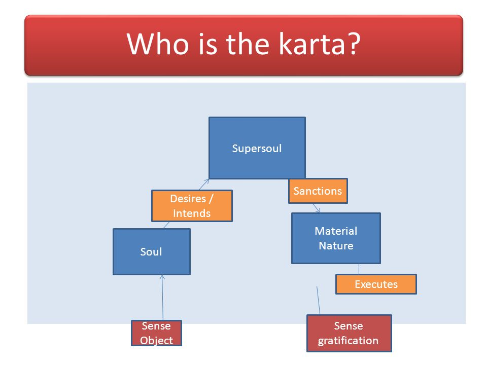 Who is the karta Supersoul Sanctions Desires / Intends