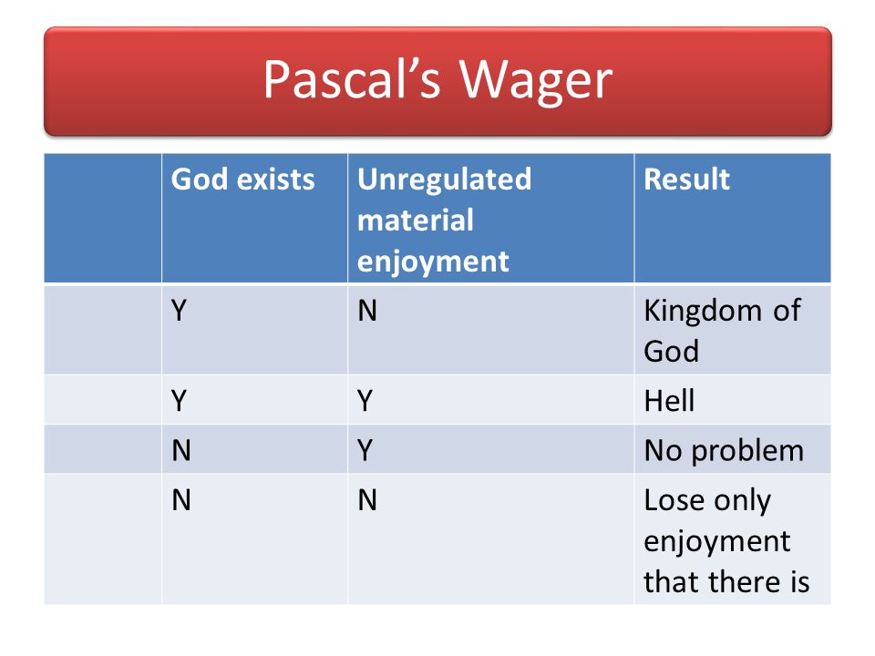 Pascal's Wager God exists Unregulated material enjoyment Result Y N