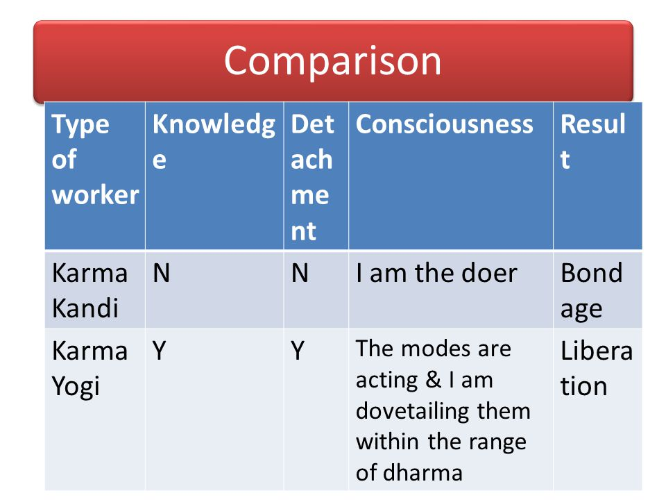 Comparison Type of worker Knowledge Detachment Consciousness Result