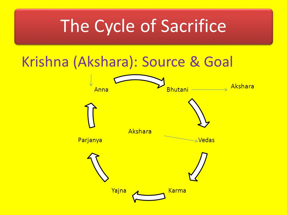 The Cycle of Sacrifice Krishna (Akshara): Source & Goal Akshara