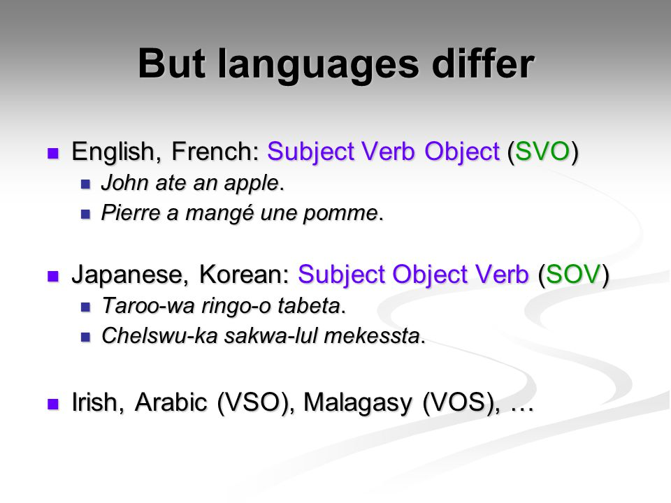 But languages differ English, French: Subject Verb Object (SVO)