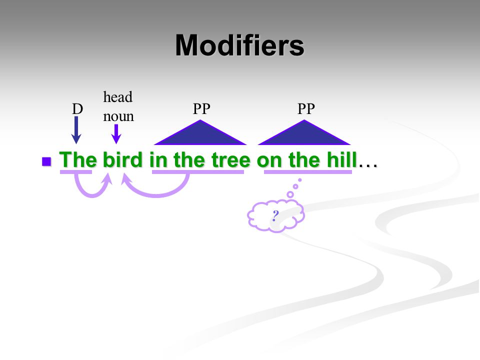 Modifiers head noun D PP PP The bird in the tree on the hill…