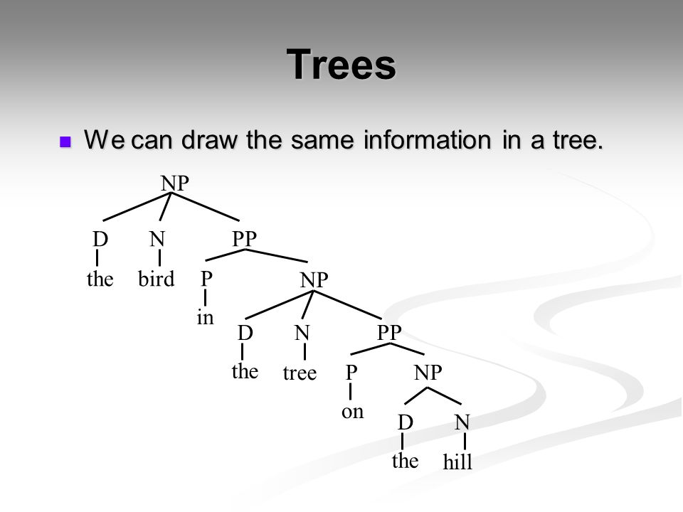 Trees We can draw the same information in a tree. NP D N PP the bird P