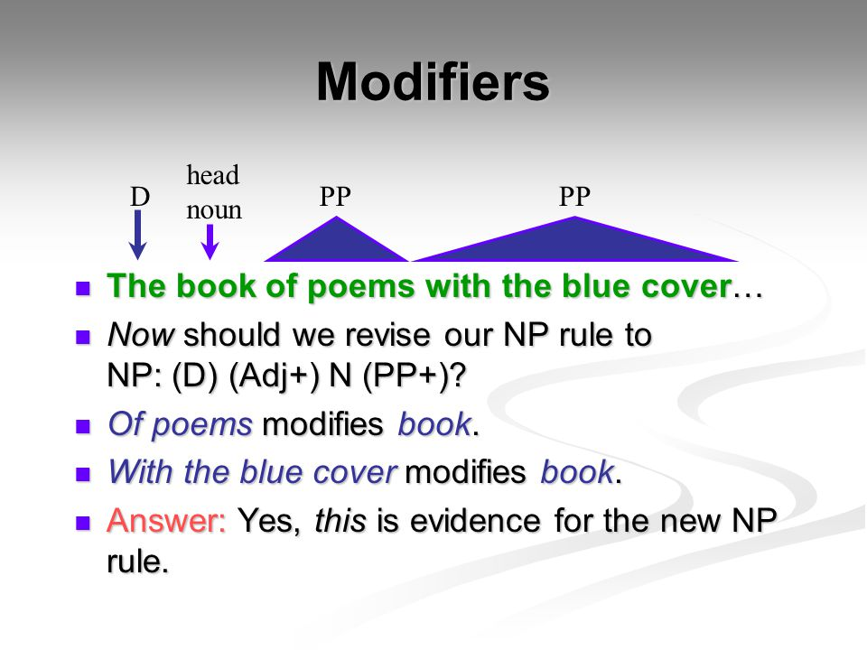 Modifiers The book of poems with the blue cover…