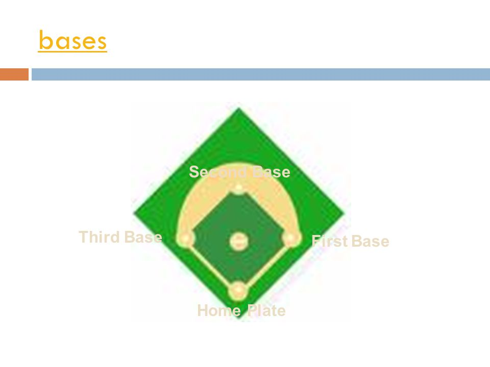 bases Second Base Third Base First Base Home Plate